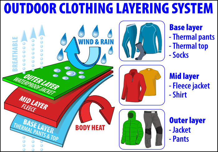 Infographic for three layer outdoor clothing during October in Iceland